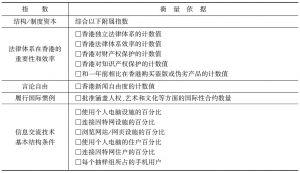 """附表2 """"结构/制度资本""""框架中的指标列表"""