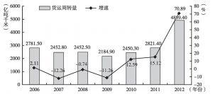 图11 广州市2006~2012年货运周转量及增速