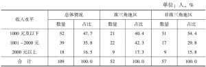 表11-1 零工/散工月收入及地区差异