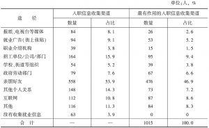 表11-3 求职信息途径