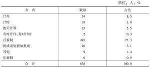 表11-7 工资制度