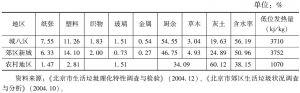 表1 2004年北京市生活垃圾理化特性一览表