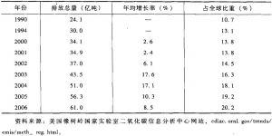 表2 CDIAC对中国二氧化碳排放量的估计