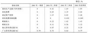 表13-1 利率降低1%对其他经济指标的影响
