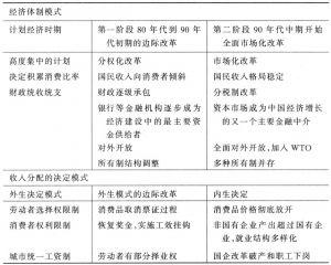 表4-1 体制与收入决定模式的变化