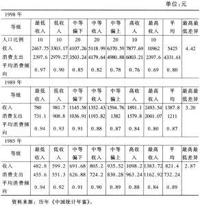 表10-2 城市居民分层消费倾向