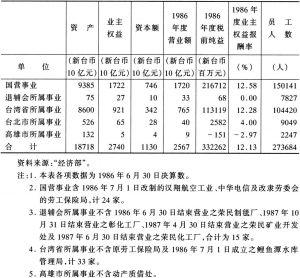 表7-1 台湾地区主要公营事业基本资料