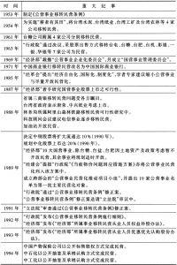 表7-4 台湾地区公营事业民营化大事纪