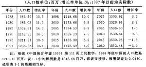 表1-1 中国人口预测