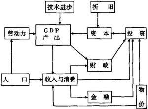 图10-1 柳州市经济发展模型结构图