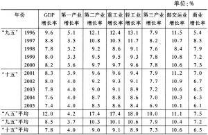 表1 中国经济总量预测(1997年以前是实际数)
