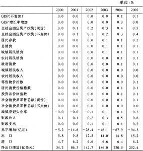 表6-1 世界贸易量增加10%对宏观经济的影响