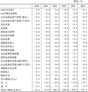 表6-2 世界贸易量减少10%对宏观经济的影响