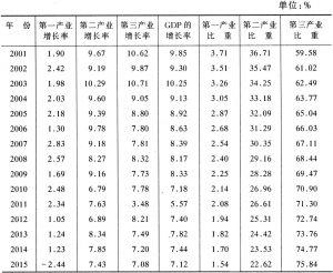附表1 2001~2015年GDP及各产业的增长率和产业结构状况