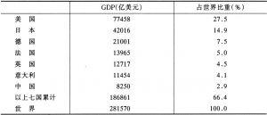 表3 1997年国民生产总值居世界前7位的国家