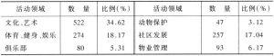 表2-1 非营利组织活动领域的分布