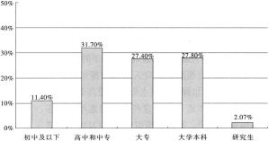 图2-5 非营利组织职员文化程度