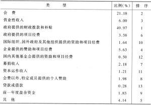 表2-5 1998年非营利组织的平均收入结构