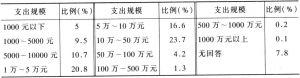 表2-6 1998年非营利组织的支出规模