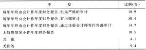 表2-8 非营利组织的财务报告状况