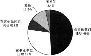 图2-6 非营利组织的负责人概况