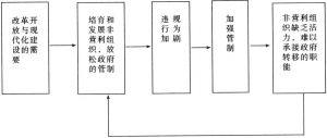 图2-7 中国非营利组织发展的陷阱