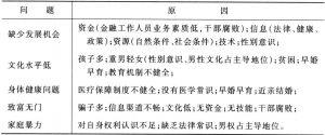 表4-1 农村贫困妇女面临的困难与原因