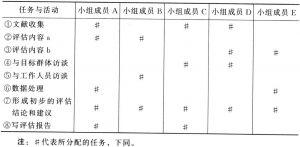 表7-4 小组成员及其职责