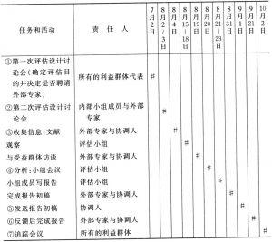表7-5 评估的日程安排表