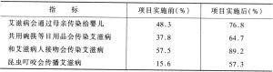 表7-6 预防艾滋病项目效果评估——知晓率变化频数表