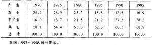 表5 农业和手工业GNP中所占的比例