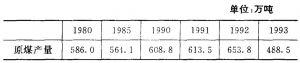 表4-1 沈阳市历年煤炭产量