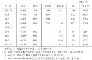 满洲化学工业株式会社主要产品生产状况