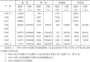 满洲化学工业株式会社主要产品销售额