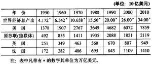 表1 世界经济总量及美国等经济总量