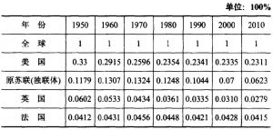 表2 美国等经济总量所占世界经济总量比重