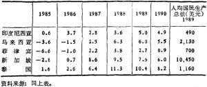 表二 东盟国家人均国内生产总值年增长率(%)