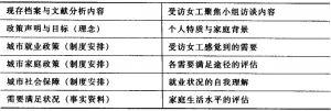 表4-1 资料收集技术与资料收集内容