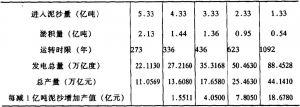 表3 三峡库区泥沙淤积量对水库寿命及经济效益的影响分析