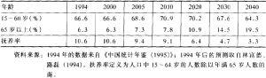 表1 中国人口年龄结构的变化
