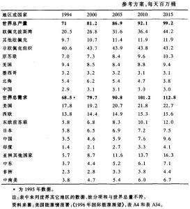 表1-2 世界石油供需预测