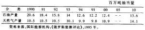 表1-8 俄罗斯油气产量