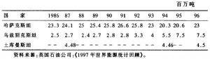 表5-4a 中亚三国石油产量