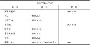 表1 朝韩两国与非洲的外交关系(1968年前)