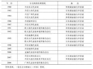 表2 三菱东京日联银行在华分支机构发展过程(截至2008年3月31日)