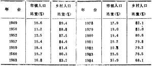 表2:国城乡人口结构变化情况