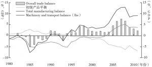 图1-3 中国的贸易差额,按大部门分解,1993~2009年