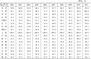 表1-8 各省份人均地区生产总值与最高省份比值