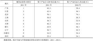 表2-8 第三产业竞争力与结构调整状况