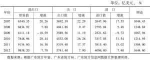 表1 广东近几年进出口变化情况